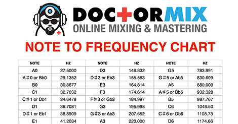 Note To Frequency Chart
