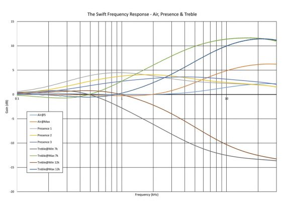 thermionic-culture-the-swift-frequency-response-air-presence-treble