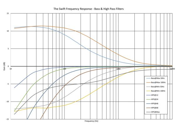 thermionic-culture-the-swift-frequency-response-bass-hi-pass-filters
