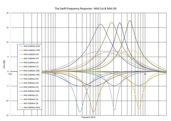 thermionic-culture-the-swift-frequency-response-mid-cut-mid-lift